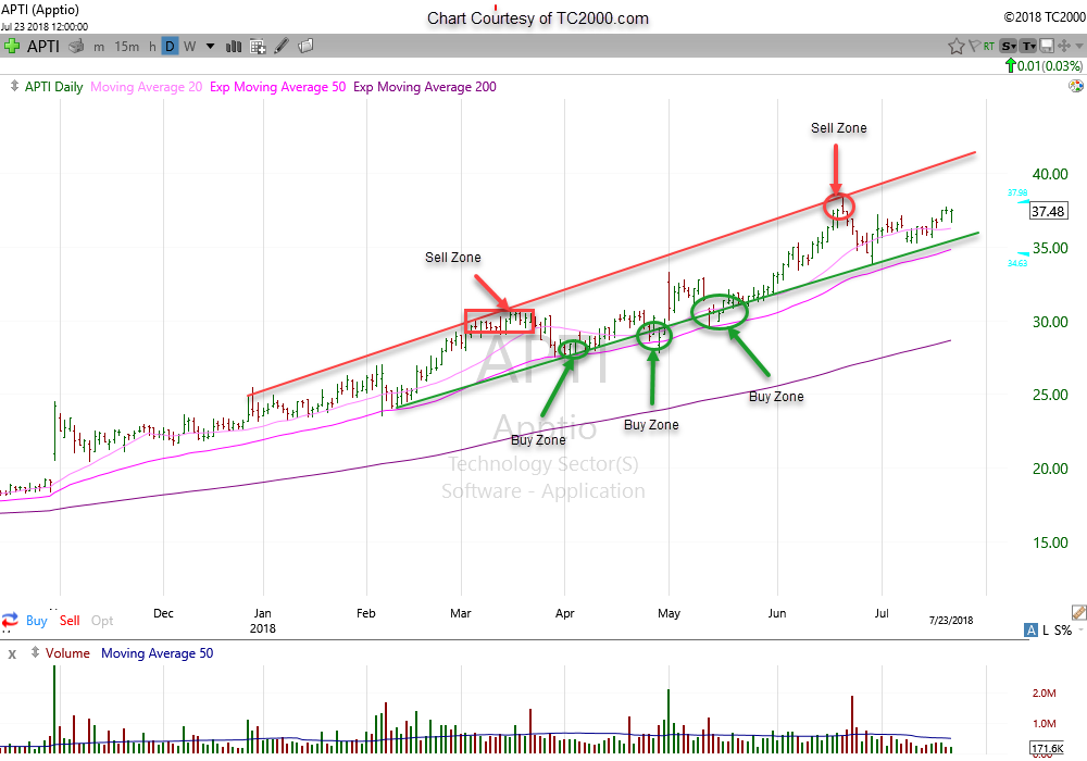 KIS Chart Analysis: $APTI (Apptio – Software Application) 7/23/18