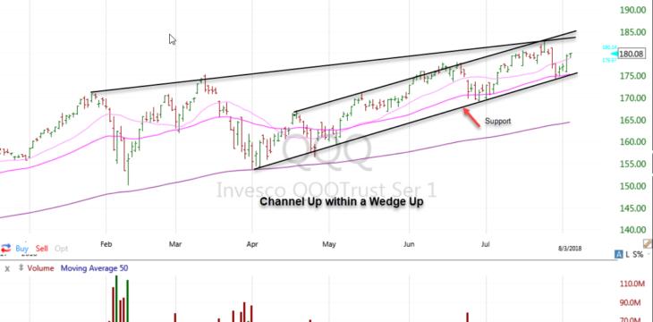 $QQQ – Simple Chart Analysis 080518