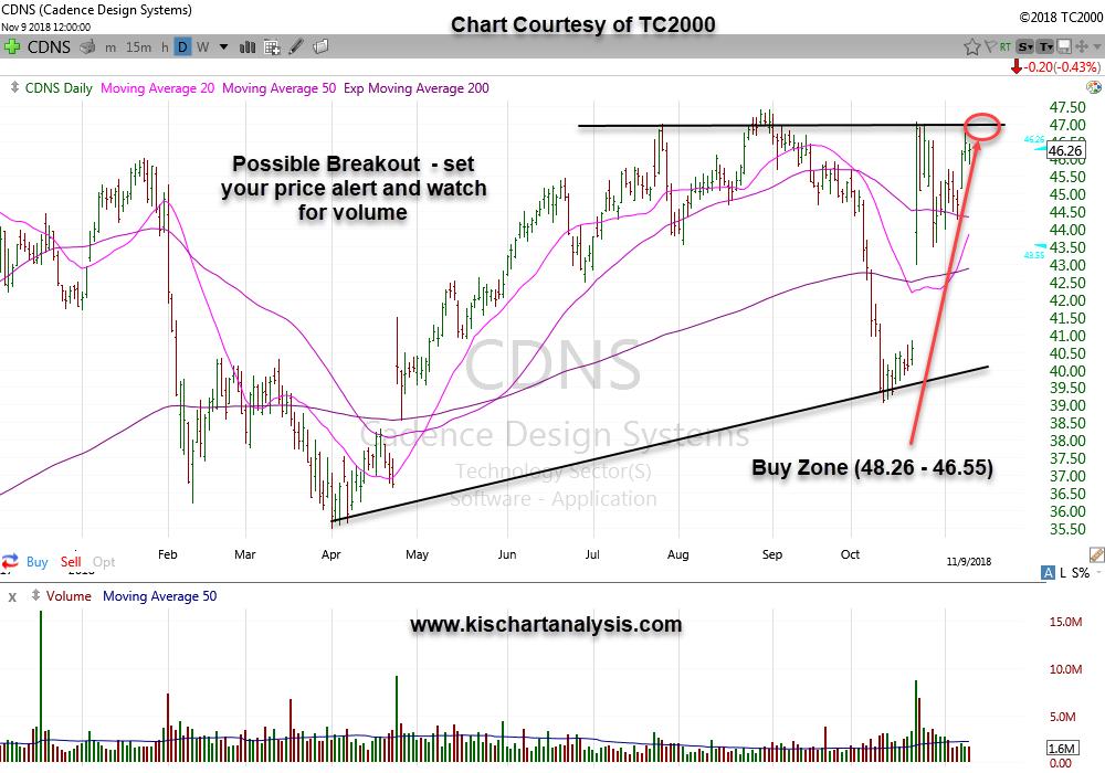 CDNS (Cadence Design Systems) technical chart dated 11/11/18