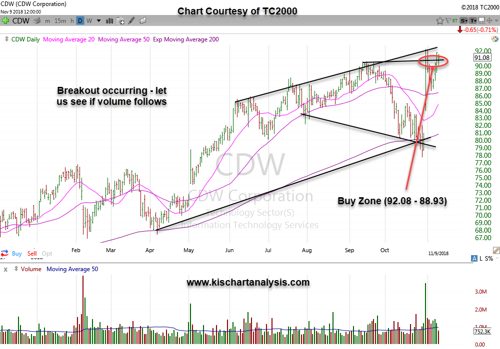CDW (CDW Corporation) stockchart dated 11/11/18