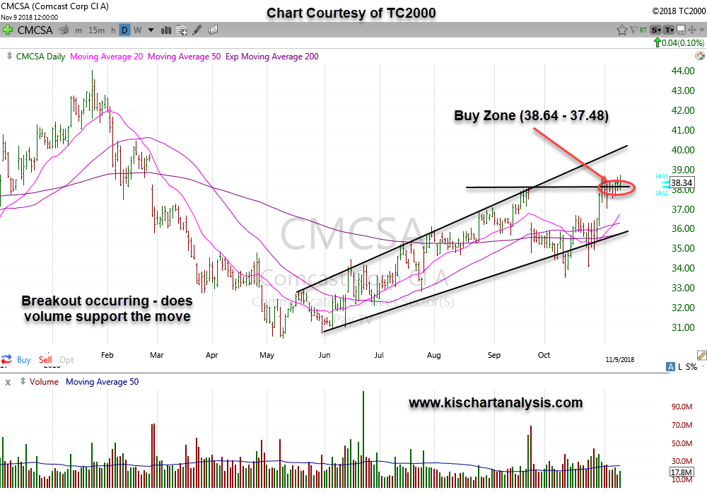 $CMCSA (Comcast) stock chart dated 11/11/18
