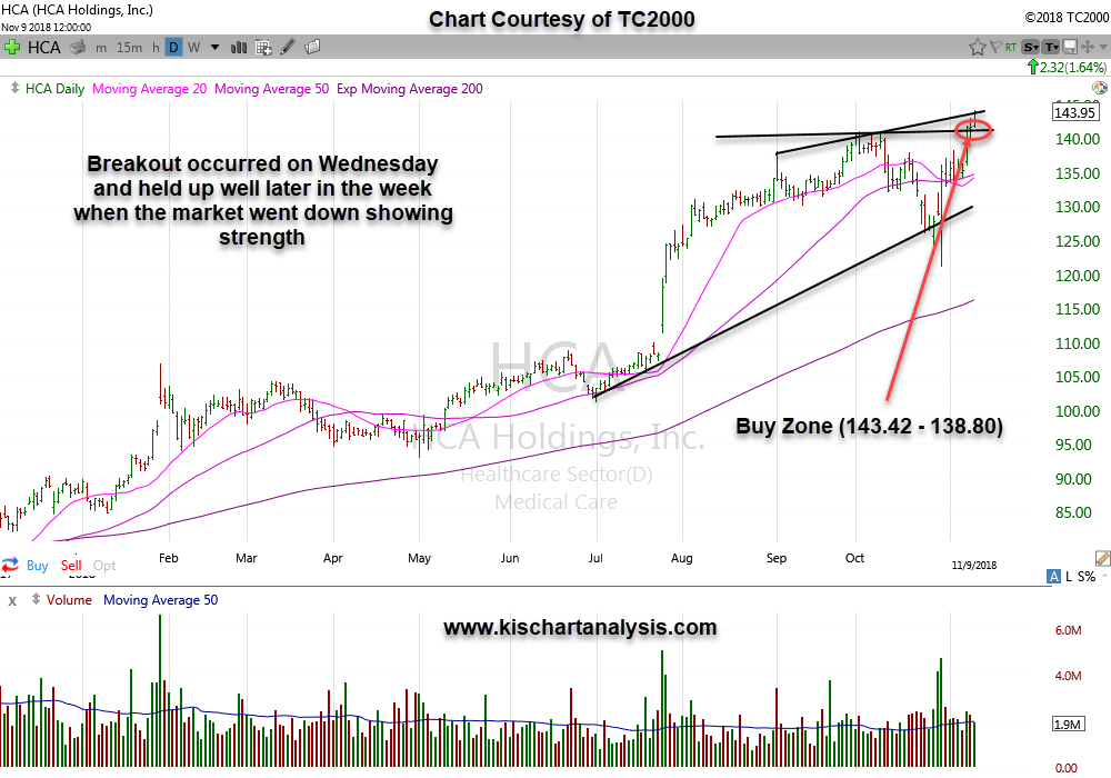 HCA (HCA Holdings) stock chart dated 11/11/18