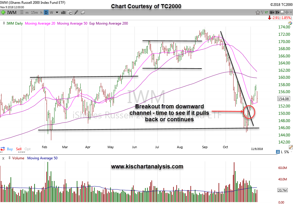 IWM – ETF for Russell dated 11/11/18