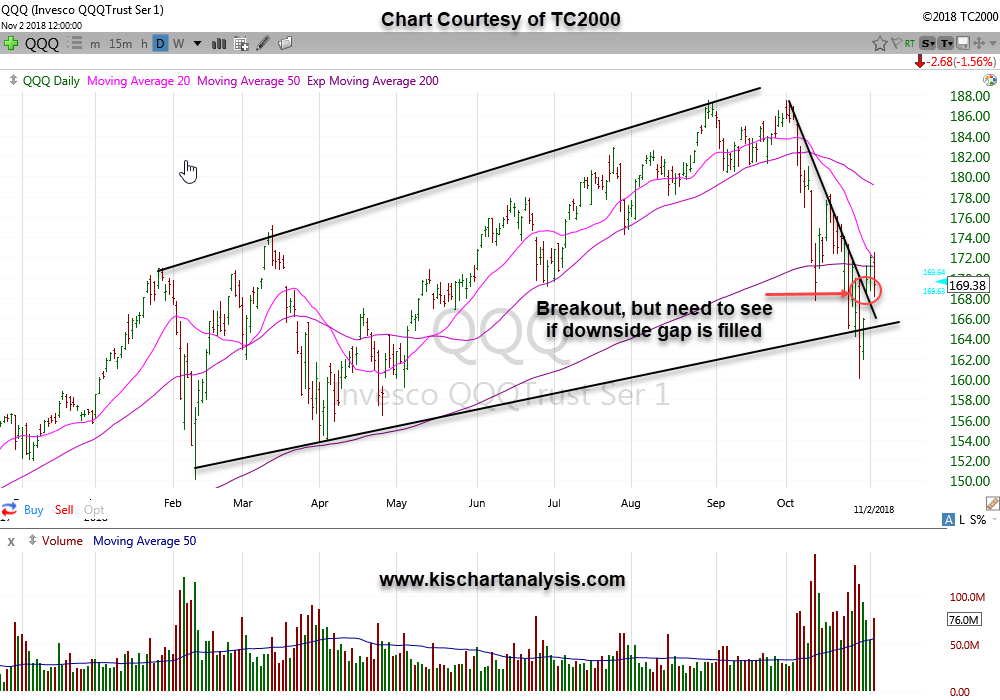 Nasdaq ETF QQQ chart dated 110418