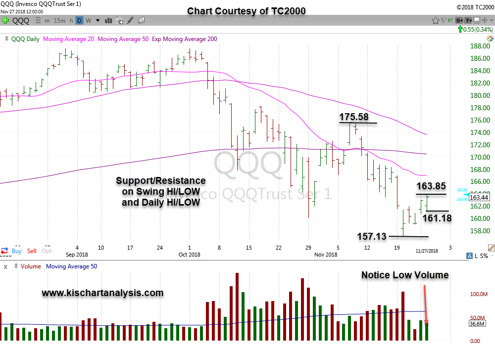Daily QQQ (Nasdaq) ETF dated 112718