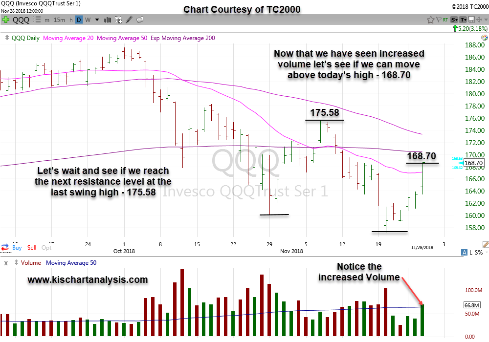 Market Analysis  $QQQ ( Nasdaq ETF) stock chart dated 112818