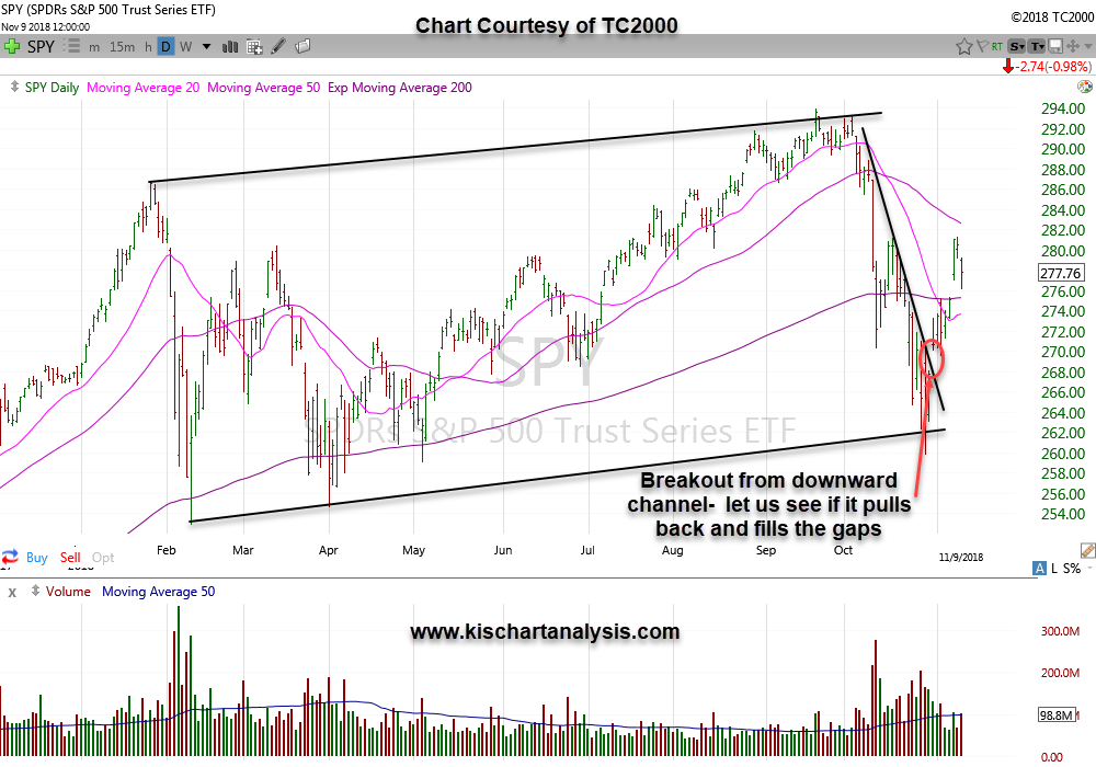 SPY – ETF representing the S&P 500, dated 11/11/18