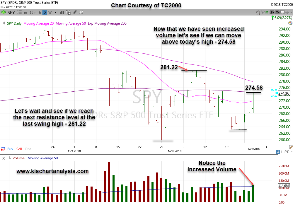 Market Analysis $SPY (S&P 500 ETF) stock chart dated 112818