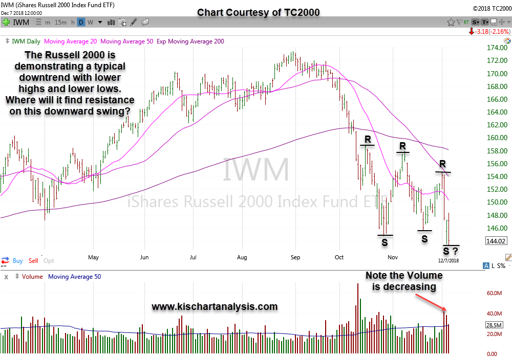$IWM (ETF for Russell 2000) stock chart dated 12/09/18