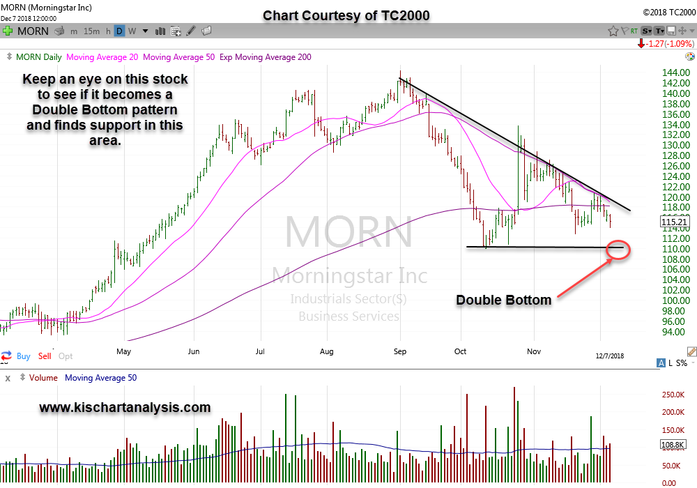 $MORN – Morningstar Inc. stock chart dated 12/09/18