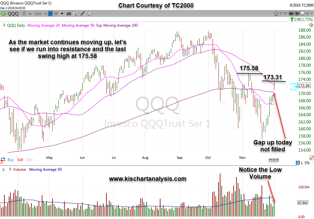 $QQQ ( Nasdaq ETF ) stock chart dated 12/03/18