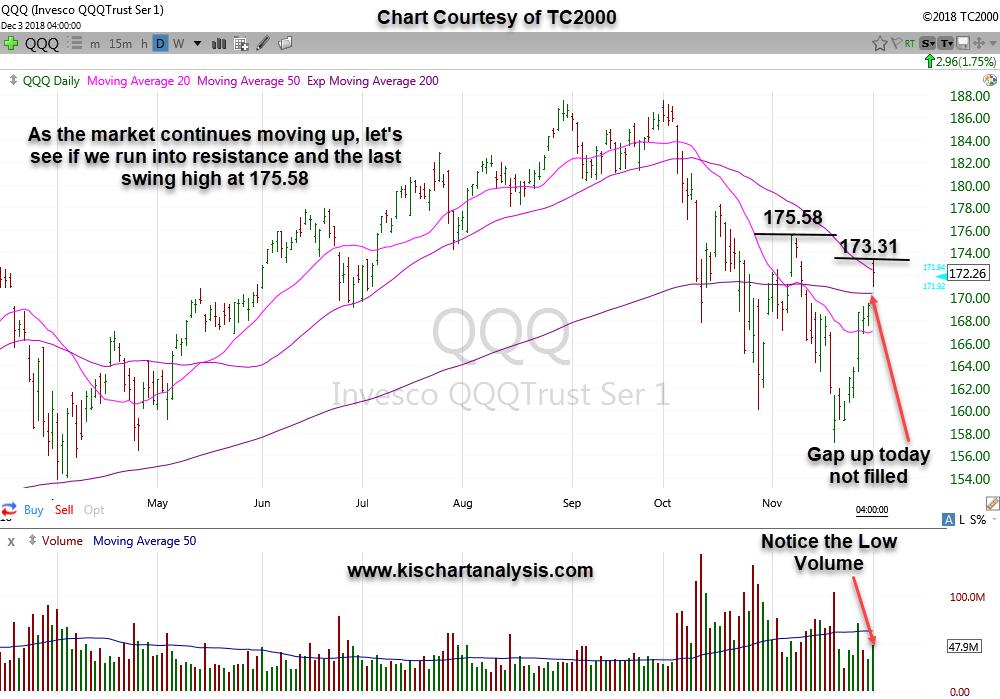 $QQQ ( Nasdaq ETF ) stock chart dated 12/03/18