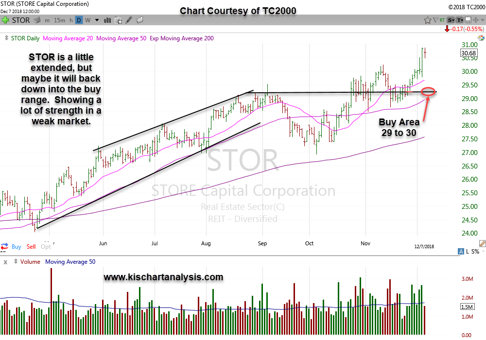 $STOR (STORE Capital)  stock  chart  dated  12/09/18