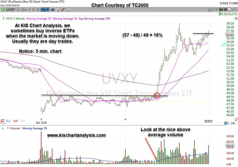 $UVXY (Inverse Short Term VIX ETF) stock chart dated 12/04/18