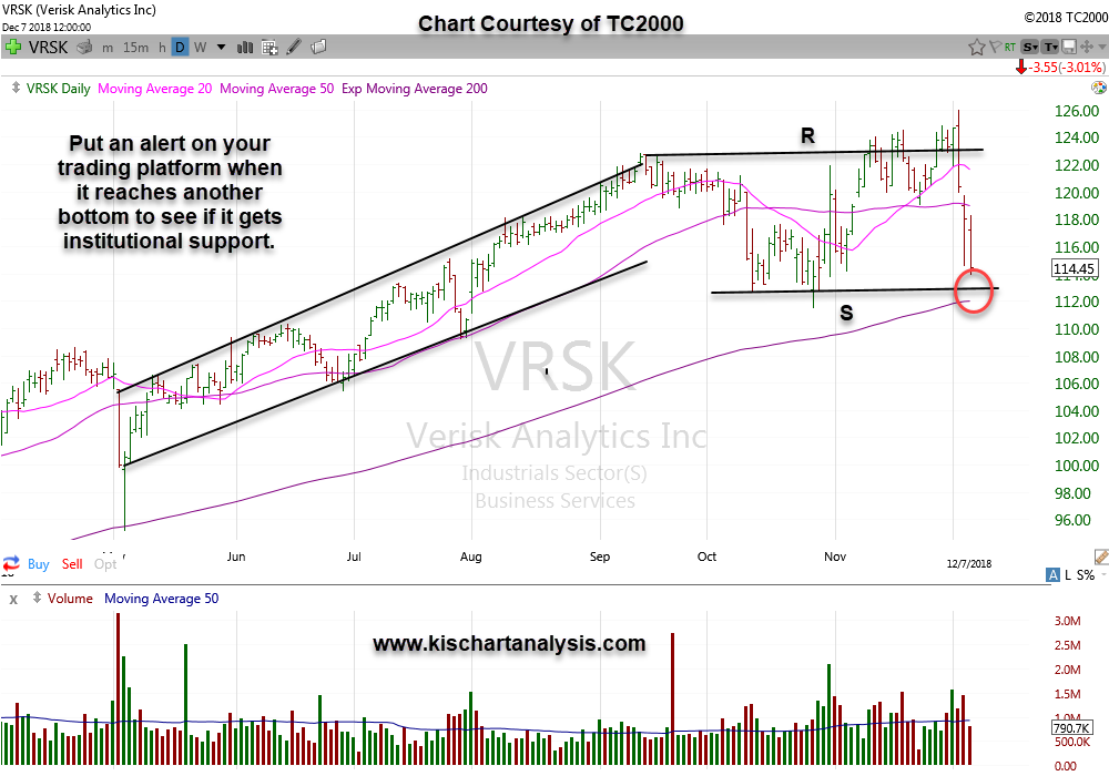 $VRSK – Verisk Analytics Inc. stock chart dated 12/09/18